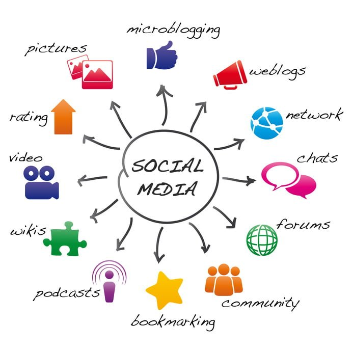 PowerUp Social Media & SEO AZENCE